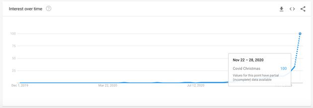 This provisional graph shows a huge increase in the number of people searching for