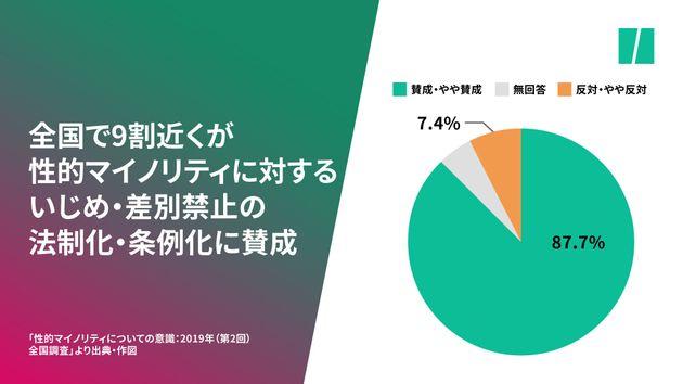 回答者のうち大多数が、いじめや差別を禁止する法律や条例の制定に賛成している