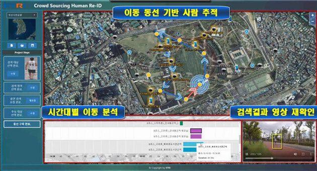 사람 재식별 기술을 활용해 폐쇄회로티브이(CCTV) 속 사람의 동선을 추적하는