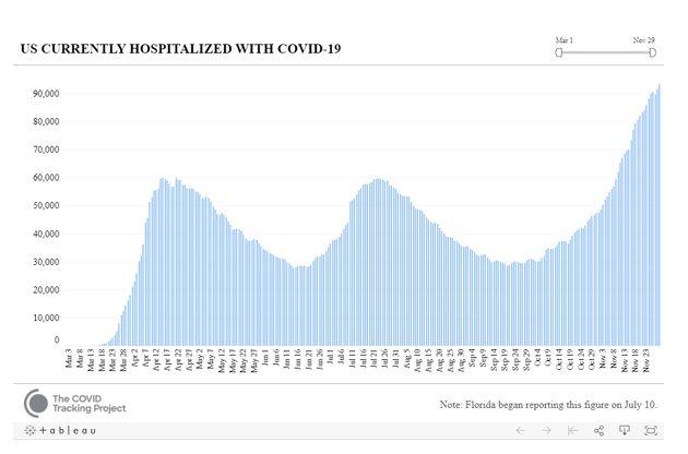 Comme le montre ce graphique du covid-19 Tracking Project, le nombre d'hospitalisations actuellement...