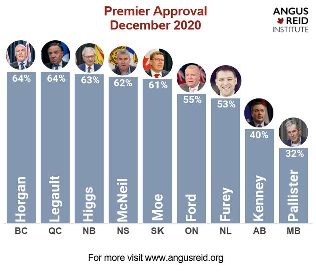 Canada's premiers ranked by approval rating, according to polls released by Angus Reid Institute on Dec....