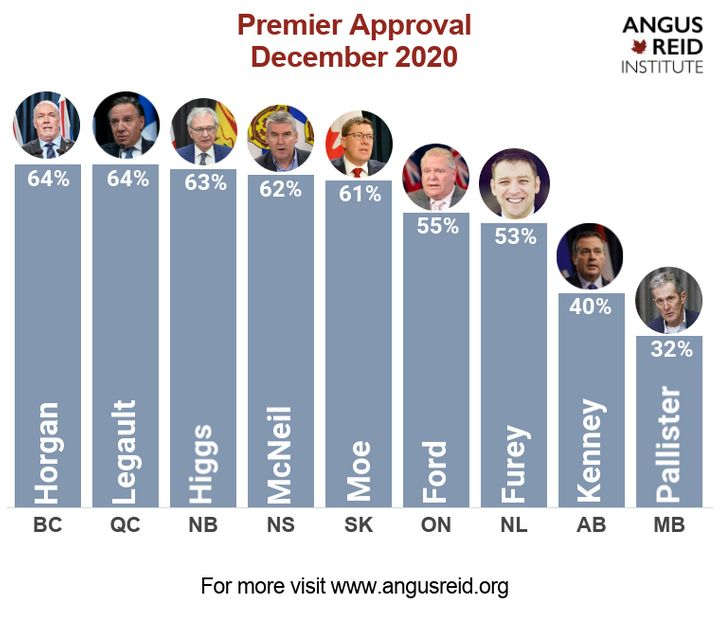 Canada's premiers ranked by approval rating, according to polls released by Angus Reid Institute on Dec. 1, 2020.