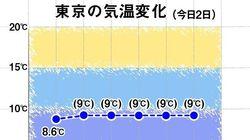 12月2日の関東は真冬の寒さ、雨の降るところも。コートや手袋が欲しくなる気温