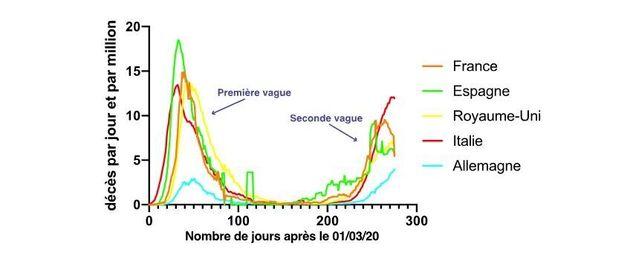 Figure 2 : Mortalité comparative des premières et secondes vagues épidémiques dans les pays. On constate...