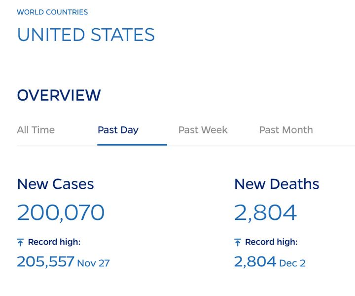 There were at least 2,804 COVID-19 deaths recorded in the U.S. on Wednesday, according to a Johns Hopkins University tally.