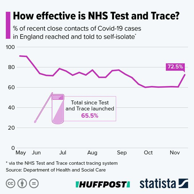Test And Trace Finally Improves Contact Tracing Rate – By Giving Up Calling