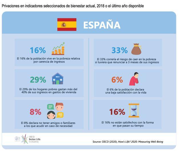 Datos de privaciones en España de la