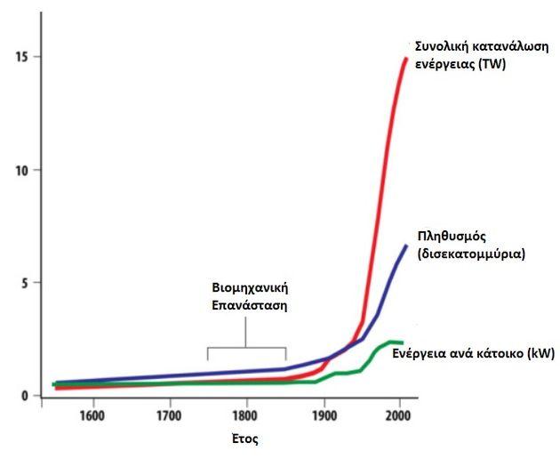 .Εικόνα 1: Η πληθυσμιακή...