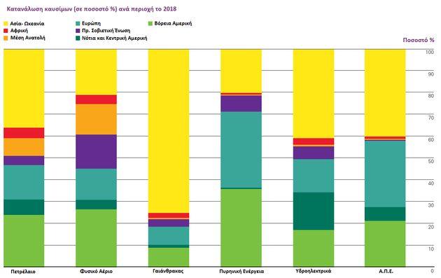 Εικόνα 3: Κατανάλωση καυσίμων...