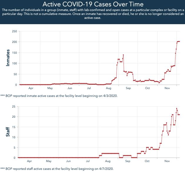 Since the government resumed federal executions in July, COVID-19 cases have spiked in FCC Terre