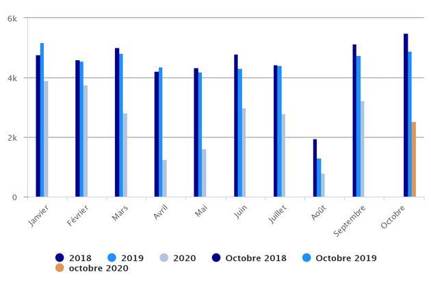 Le nombre de faillites par mois en 2018, 2019 et