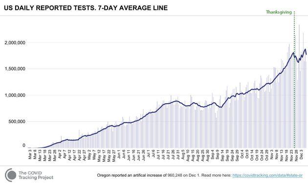L'évolution des tests PCR de dépistage aux Etats-Unis avant et après