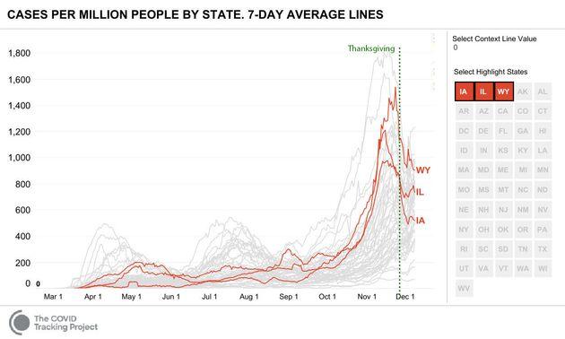 L'évolution de l'épidémie de coronavirus dans l'Iowa, l'Illinois et le