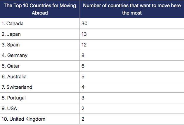 移住したい国ランキング