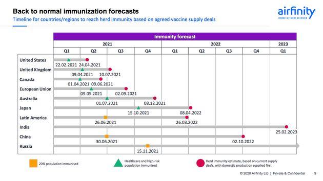 ワクチン供給を基にした、各国の集団免疫獲得時期の予想