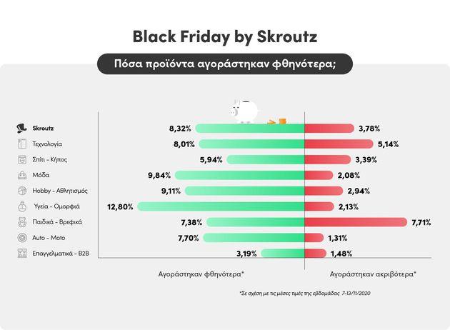 Σύγκριση τιμών Skroutz: Έγιναν τελικά πραγματικές Black Friday προσφορές φέτος; Τι αγοράστηκε