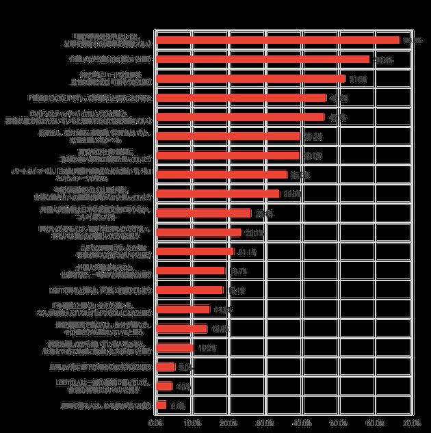 アンコンシャスバイアスの認識率