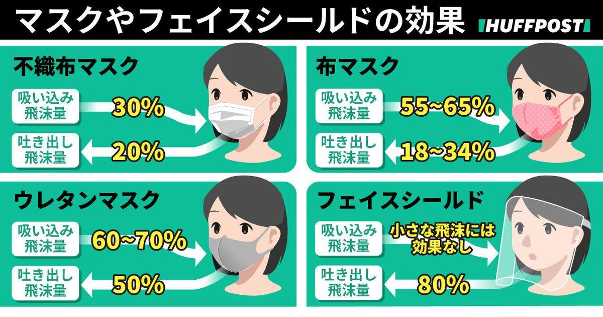 マスク 意味 コロナ コロナにワクチンもマスクも意味なし・東京都調査