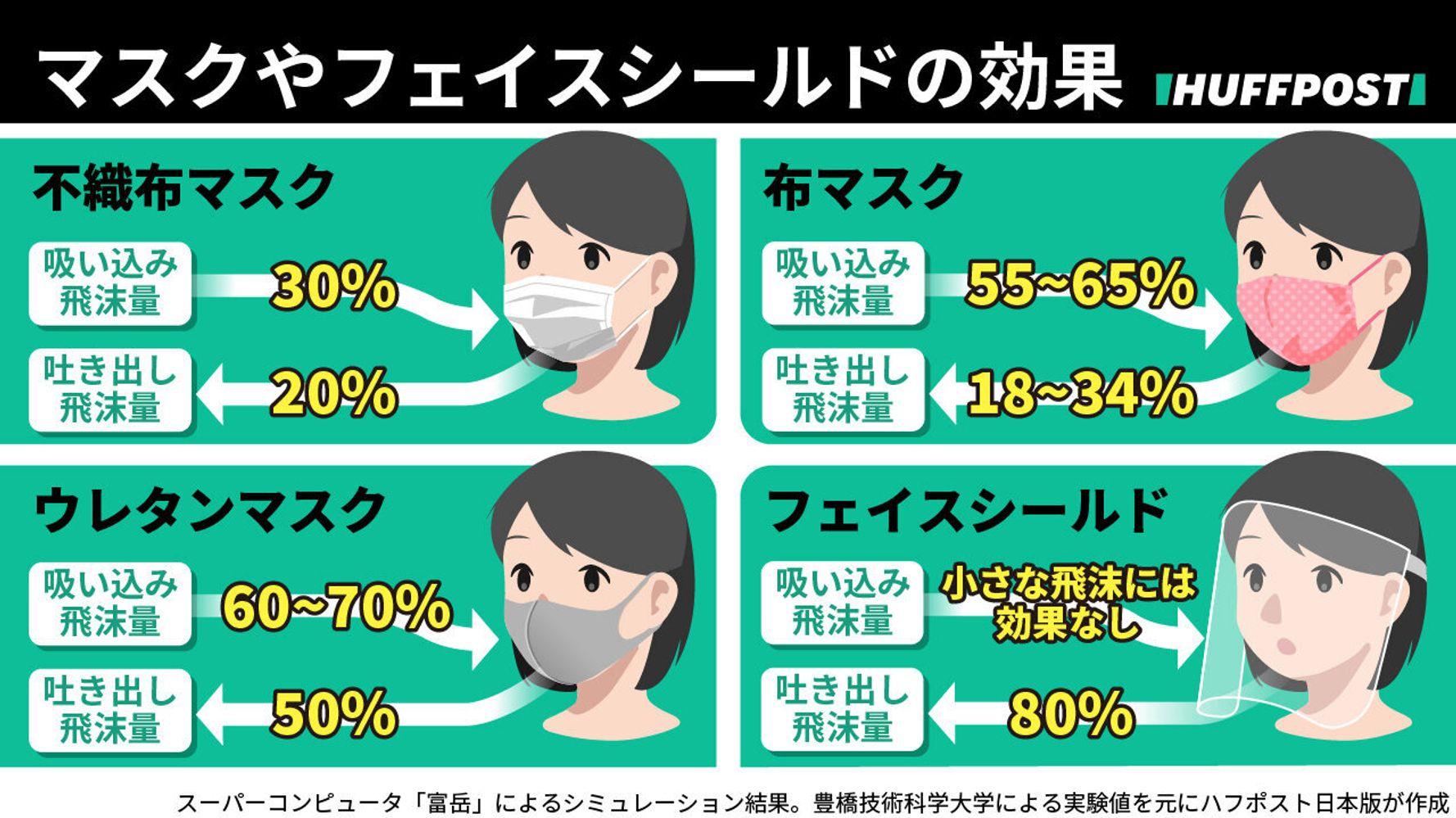 効果 ウレタンマスク コロナ お持ちのすべてのマスクに被せるだけで、ウイルスが99%減少 『どんなマスクも抗ウイルス仕様にできる』イータック(R)/クレンゼ