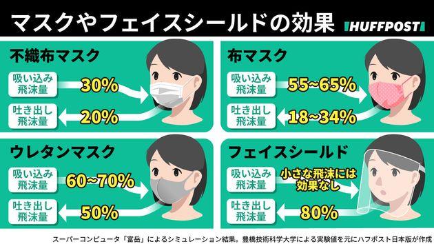 マスクの素材やフェイスシールドで、飛沫の飛散抑制の効果はどう違う?(参考資料:豊橋技術科学大のプレスリリース)