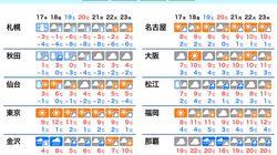 今週は強い寒気で大雪に警戒 主要都市も朝は0℃近くの寒さ