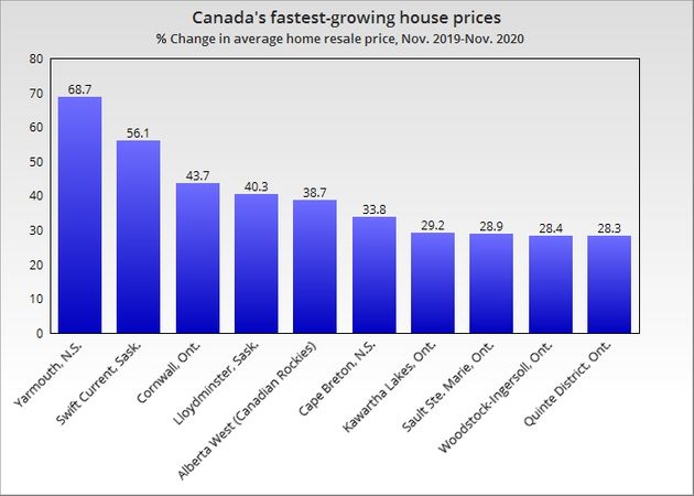 Canada's Hottest Housing Markets Are Now Small Towns, Rural