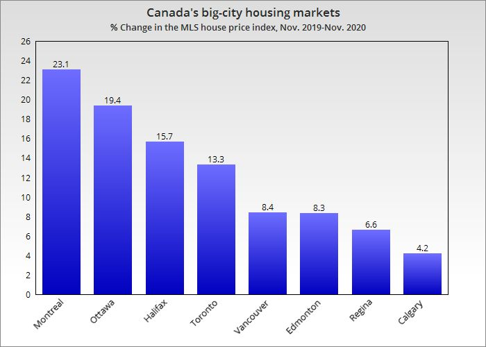 Big city house prices updated
