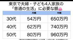 「普通の生活」東京の子育て世帯でいくら?⇒30代で月54万必要です。(労組団体試算)