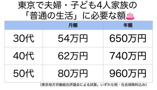 東京で夫婦・子ども4人家族の「普通の生活」に必要な額