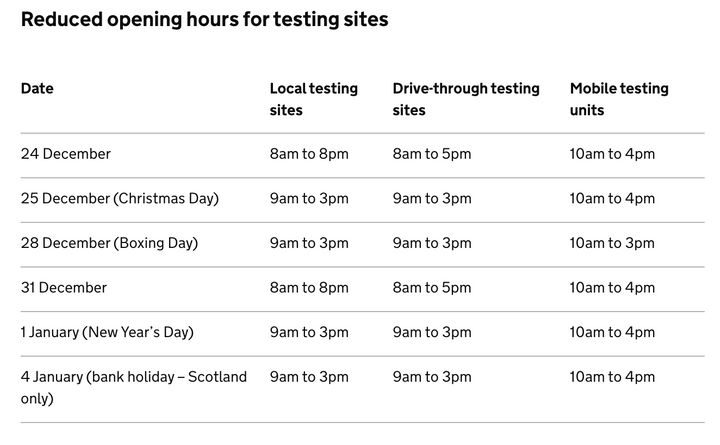 Testing site opening hours over Christmas