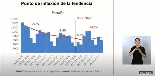 La gráfica con los datos de la incidencia del virus en los últimos