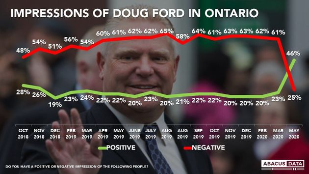 Abacus Data tracks Ontario Premier Doug Ford's public image from October 2018 to May