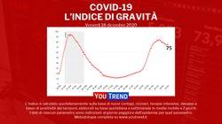 Covid in Italia, 674 morti. Tasso positività al 10%. Iss: