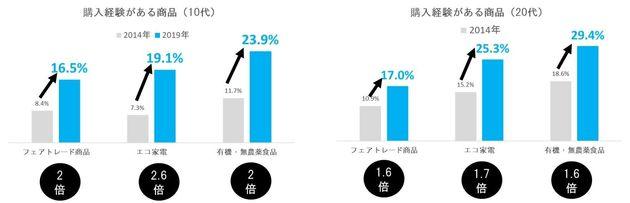 エコ・有機・フェアトレード商品の購入経験電通定点パネル調査より(2014年3月~インターネット調査 各年:20代=600ss前後/10代=300ss前後)