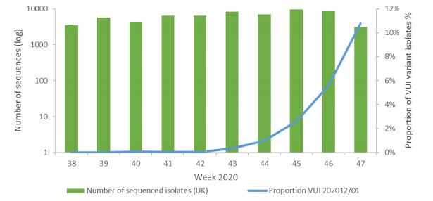 En vert, le nombre de séquençages du génome du coronavirus réalisés par semaine en Angleterre. En bleu,...