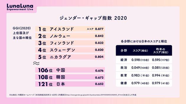 内閣府ホームページ「共同参画2020年3・4月号」のデータを元に作成