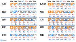 【天気情報】クリスマスイブは暖かいけど、年末は寒波襲来の恐れ