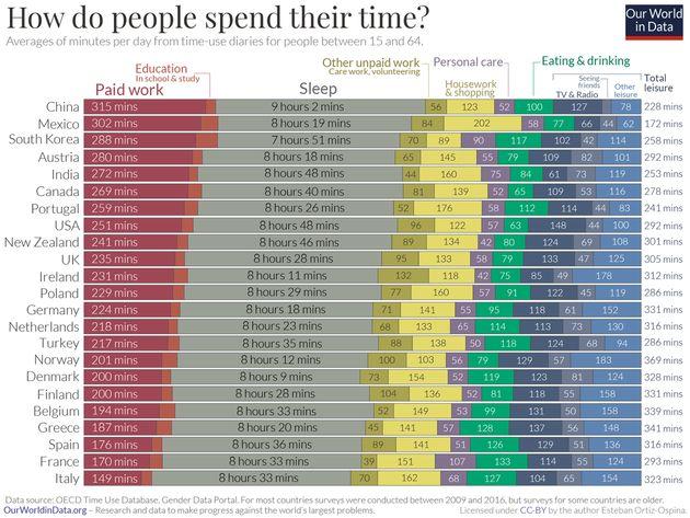 Πώς περνούν οι άνθρωποι τον χρόνο τους ανά τον