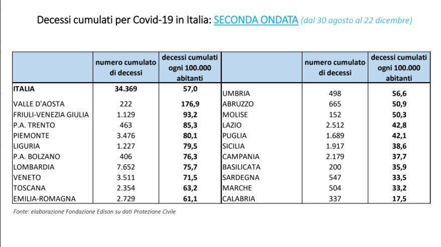 L'Italia oltre i 70 mila morti per