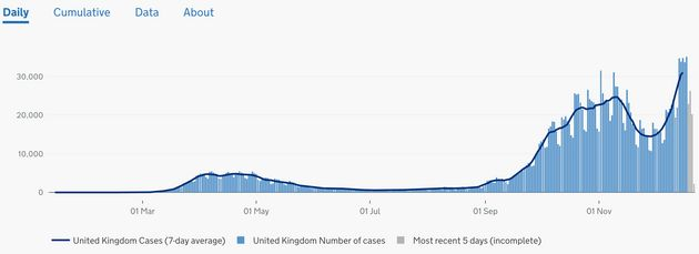 The government's own coronavirus dashboard shows how infections continued to rise after Sage recommended...