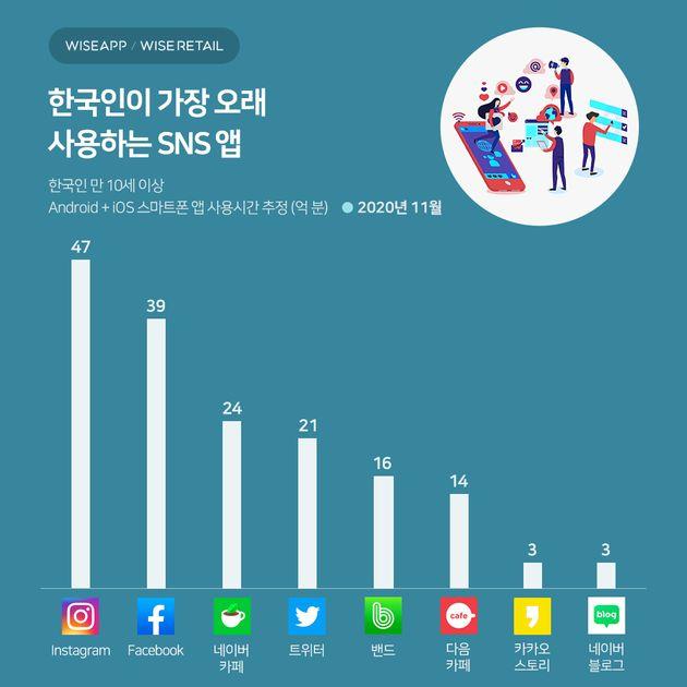 한국인이 가장 오래 사용하는 SNS