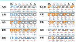 年越し寒波襲来。西日本は平地でも雪が積もるかも