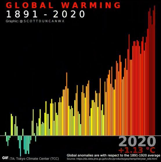 Captura del montaje sobre la evolución del calentamiento