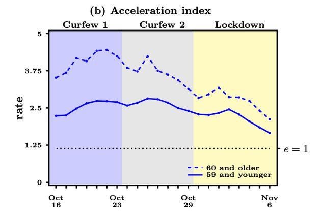 L'index définit par le CNRS montre que les deux premières semaines de couvre-feu ont eu un fort