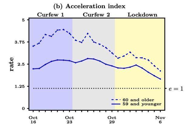 L'index défini par le CNRS montre que les deux premières semaines de couvre-feu ont eu un fort