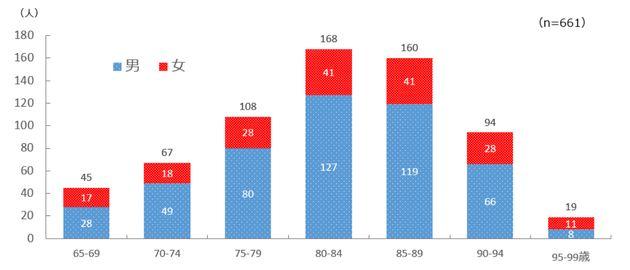 餅による高齢者の死亡者数(年齢別)
