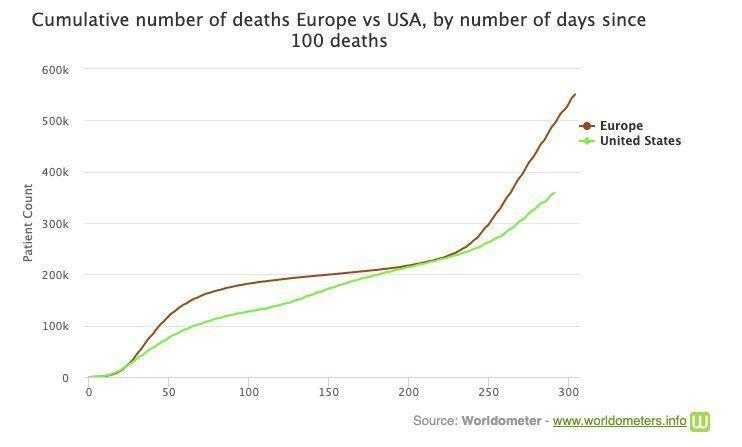 Σύγκριση Ευρώπης- ΗΠΑ...