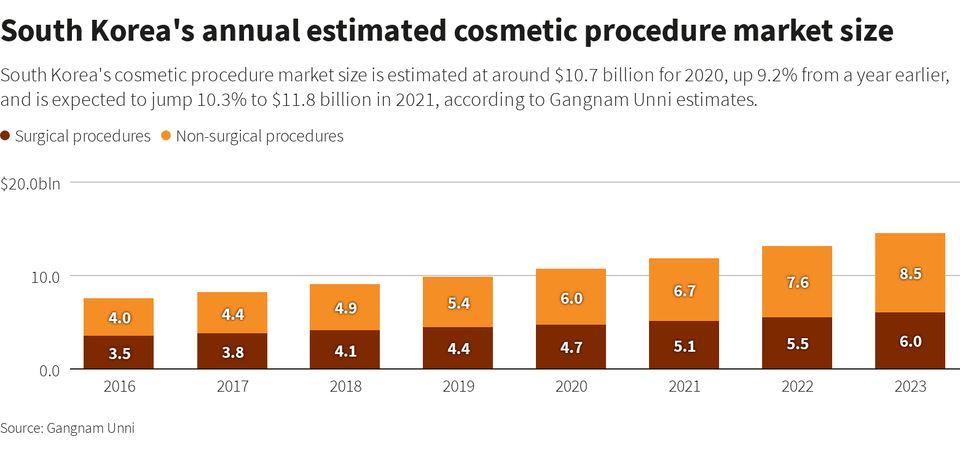 한국 연간 성형수술 및 시술 건수 추산치 (자료 :
