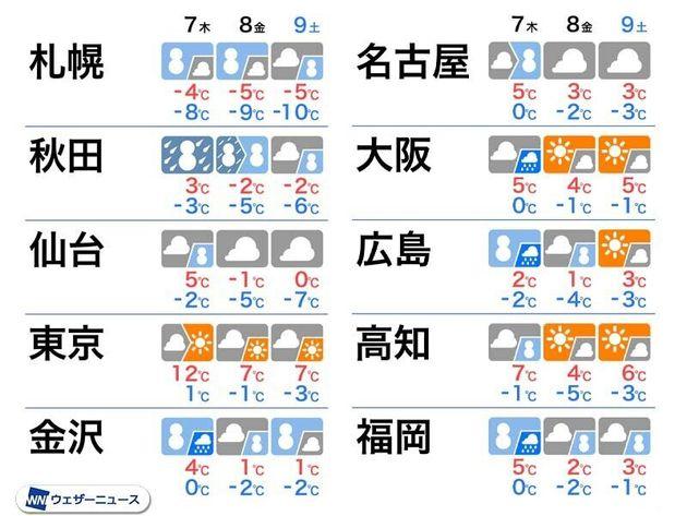 7日(木)~9日(土)の天気と気温