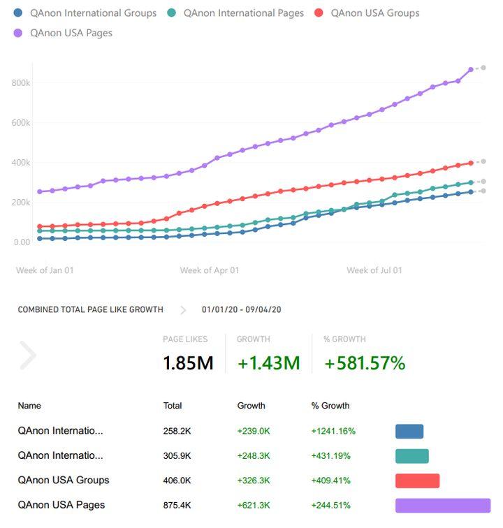 Croissance globale du nombre de membres de QAnon dans les groupes et pages Facebook entre janvier et septembre 2020. Données collectées et visualisées le 4 septembre 2020,par CrowdTangle.